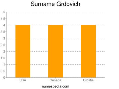Surname Grdovich