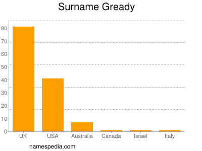 Surname Gready
