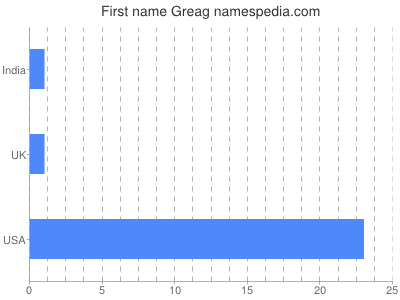 Given name Greag