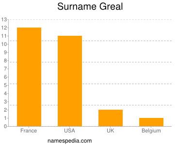 Surname Greal