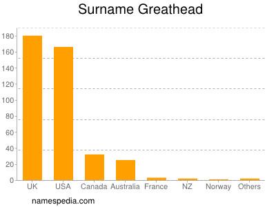 Surname Greathead