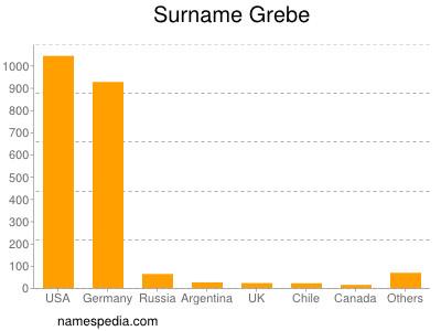 nom Grebe