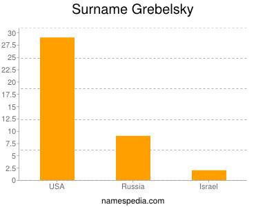 Surname Grebelsky