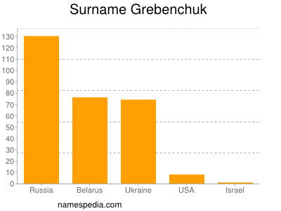 Surname Grebenchuk