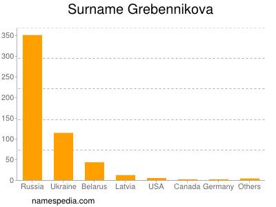 Surname Grebennikova