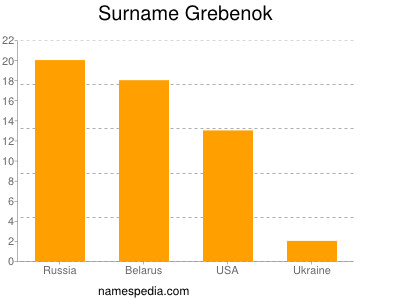 Surname Grebenok