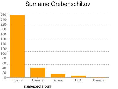 Surname Grebenschikov