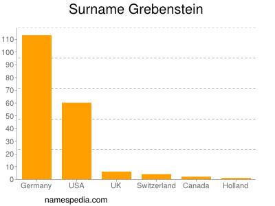 Surname Grebenstein