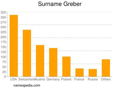 Surname Greber