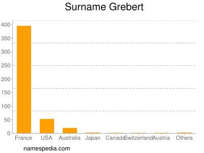 Surname Grebert