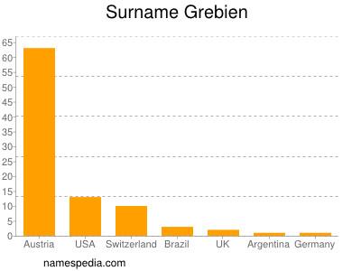 Surname Grebien