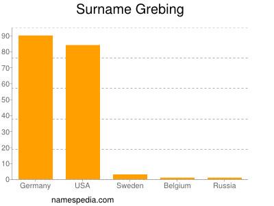 Surname Grebing