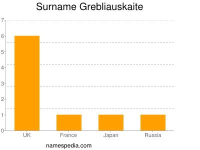 Surname Grebliauskaite