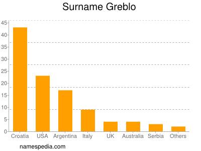 Surname Greblo