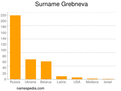 Surname Grebneva