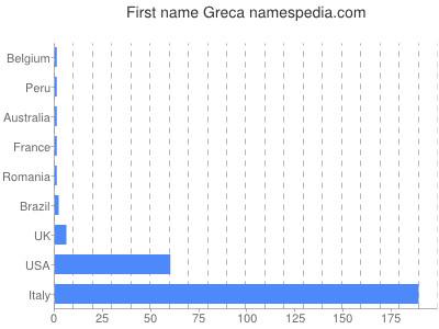 Given name Greca