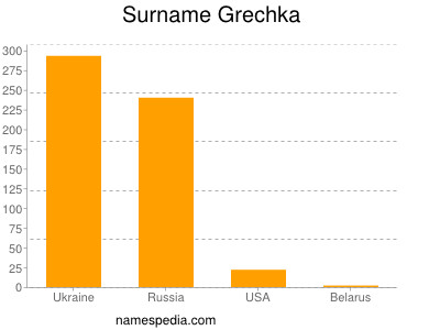 Surname Grechka