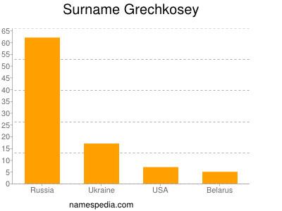 Surname Grechkosey