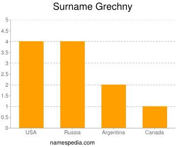 Surname Grechny
