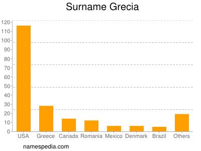 Surname Grecia