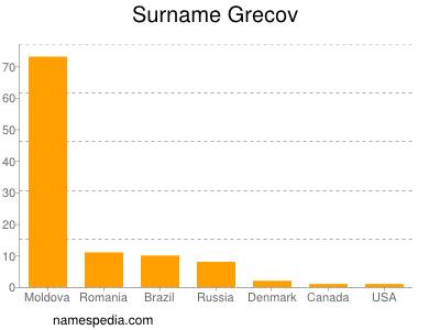 Surname Grecov