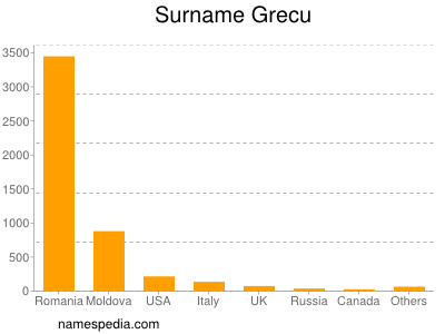 Surname Grecu