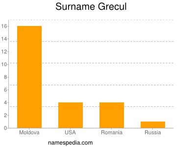 Surname Grecul