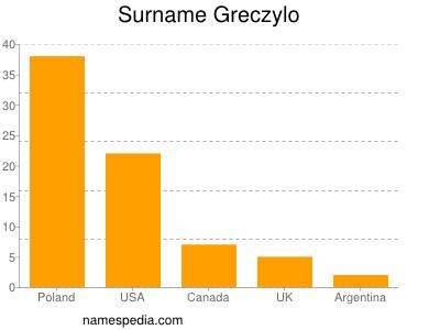 Surname Greczylo