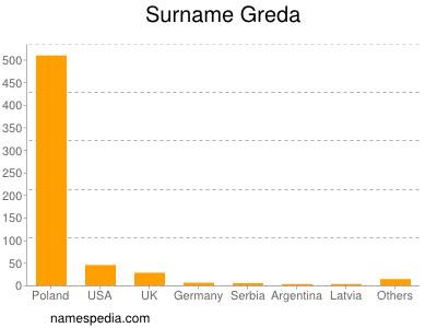 Surname Greda