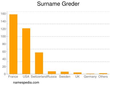 Surname Greder