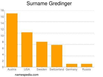 Surname Gredinger