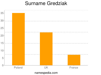 Surname Gredziak