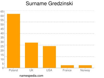 Surname Gredzinski