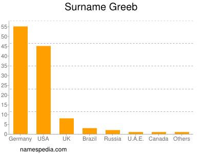 Surname Greeb