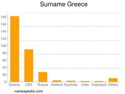 Surname Greece