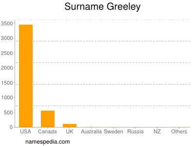 Surname Greeley