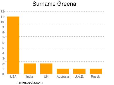 Surname Greena
