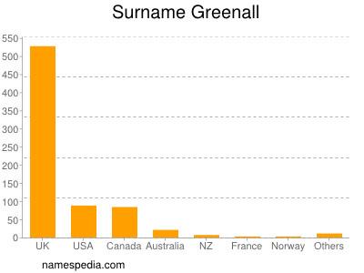 Surname Greenall