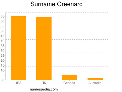 Surname Greenard