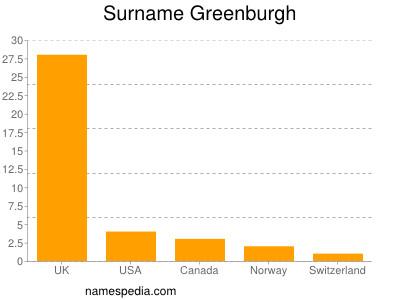 Surname Greenburgh