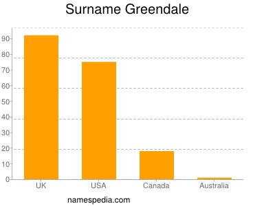 Surname Greendale