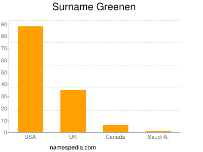 Surname Greenen