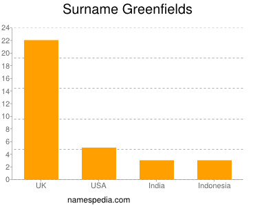 Surname Greenfields