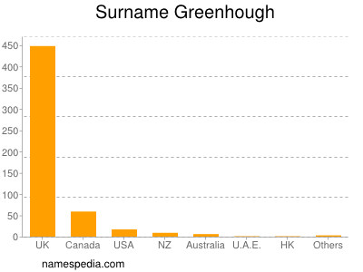Surname Greenhough