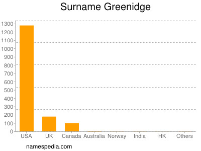 Surname Greenidge
