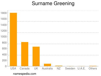 Surname Greening