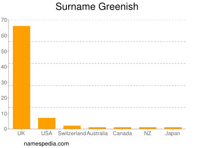 Surname Greenish