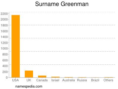 Surname Greenman