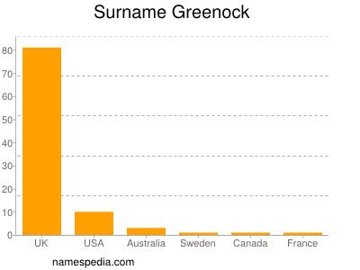 Surname Greenock