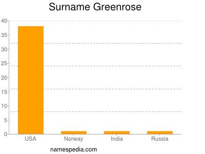 Surname Greenrose